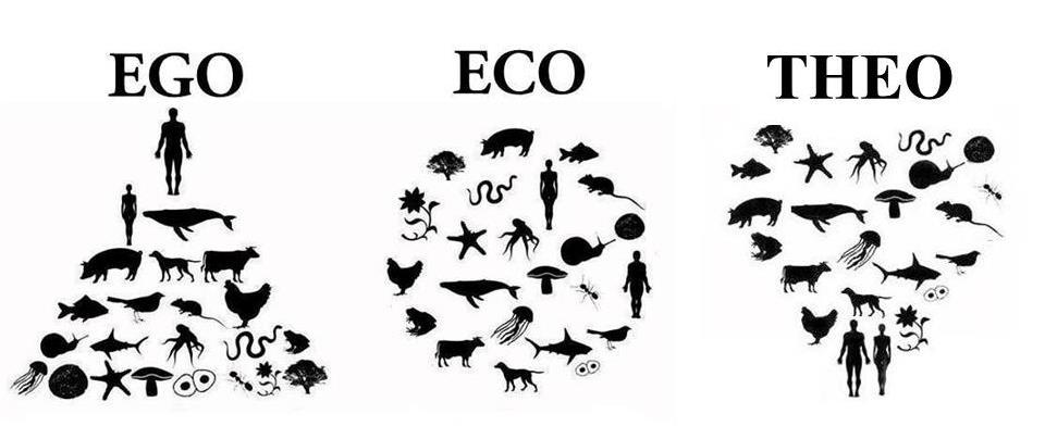 Ego –Eco –Theo