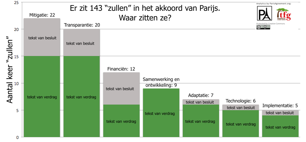 2015-12 Shall counter (nederlands)